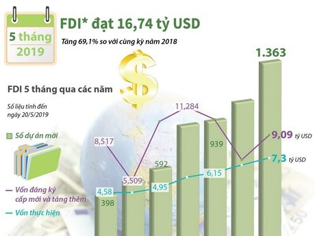 Investissements etrangers debut 2019: le Vietnam reste tres attractif hinh anh 1
