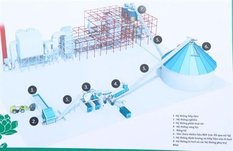 Production d'energie a partir des dechets hinh anh 1