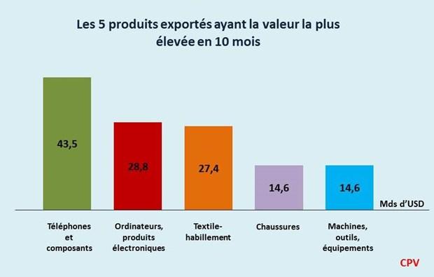 Le secteur manufacturier exporte pour pres de 183 milliards de dollars hinh anh 2
