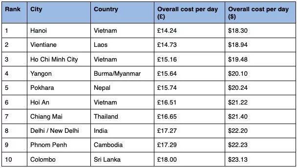 Hanoi est la ville la moins chere d'Asie hinh anh 2