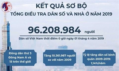 Demographie : 1,5 million d'habitants en plus au Vietnam en 2019 hinh anh 1