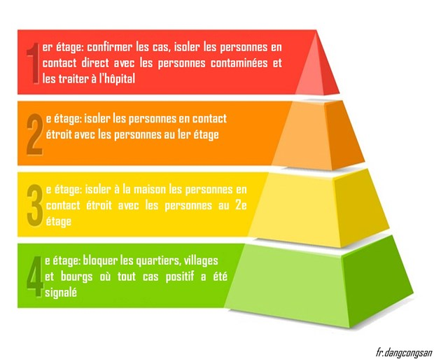 Byline Times: Une pyramide a 4 etages aide le Vietnam a controler le COVID-19 hinh anh 2