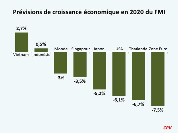 L'economie vietnamienne face a de nombreuses opportunites post-COVID-19 hinh anh 2