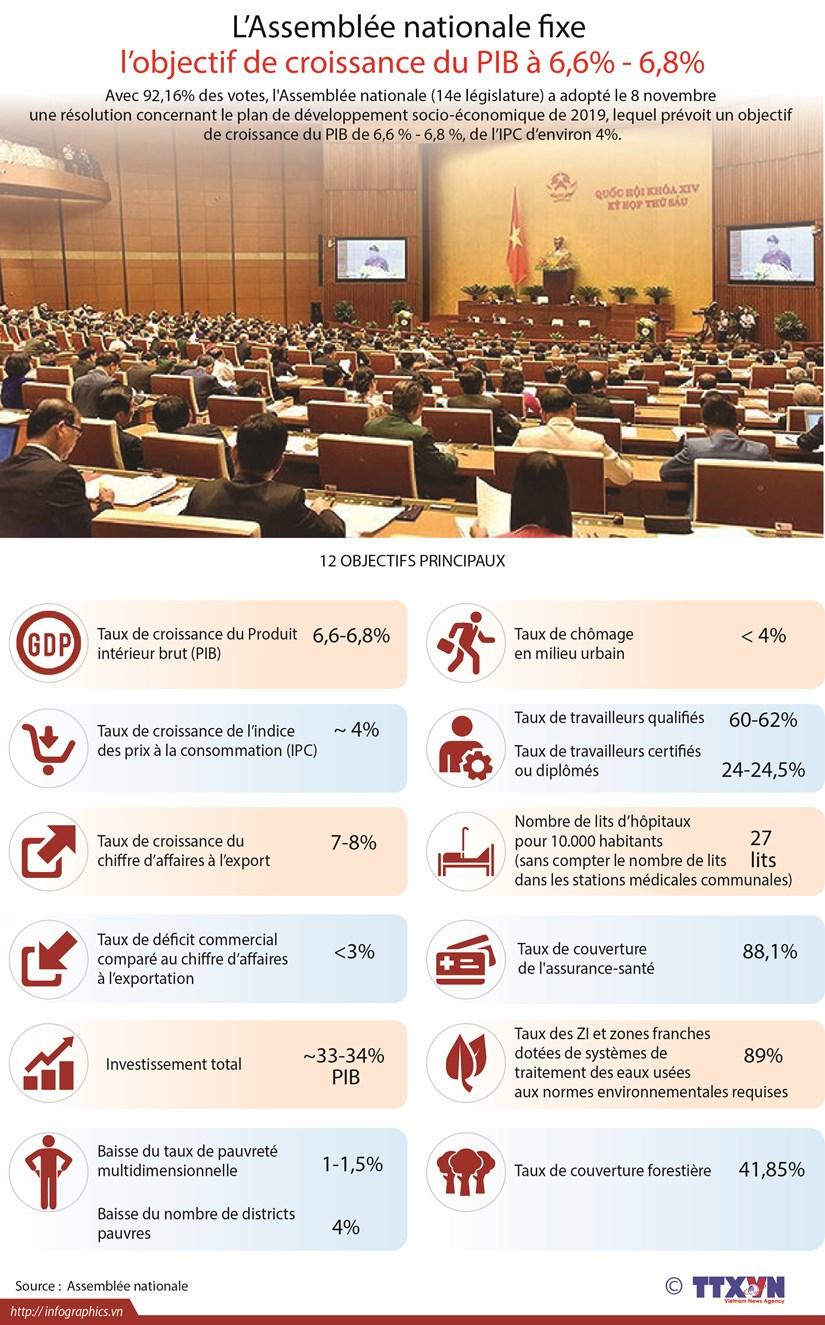 [Infographie] L'Assemblee nationale fixe l'objectif de croissance du PIB a 6,6% - 6,8% hinh anh 1