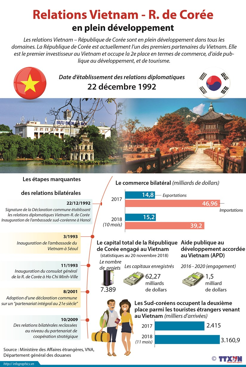 Les relations Vietnam - R. de Coree en plein developpement hinh anh 1