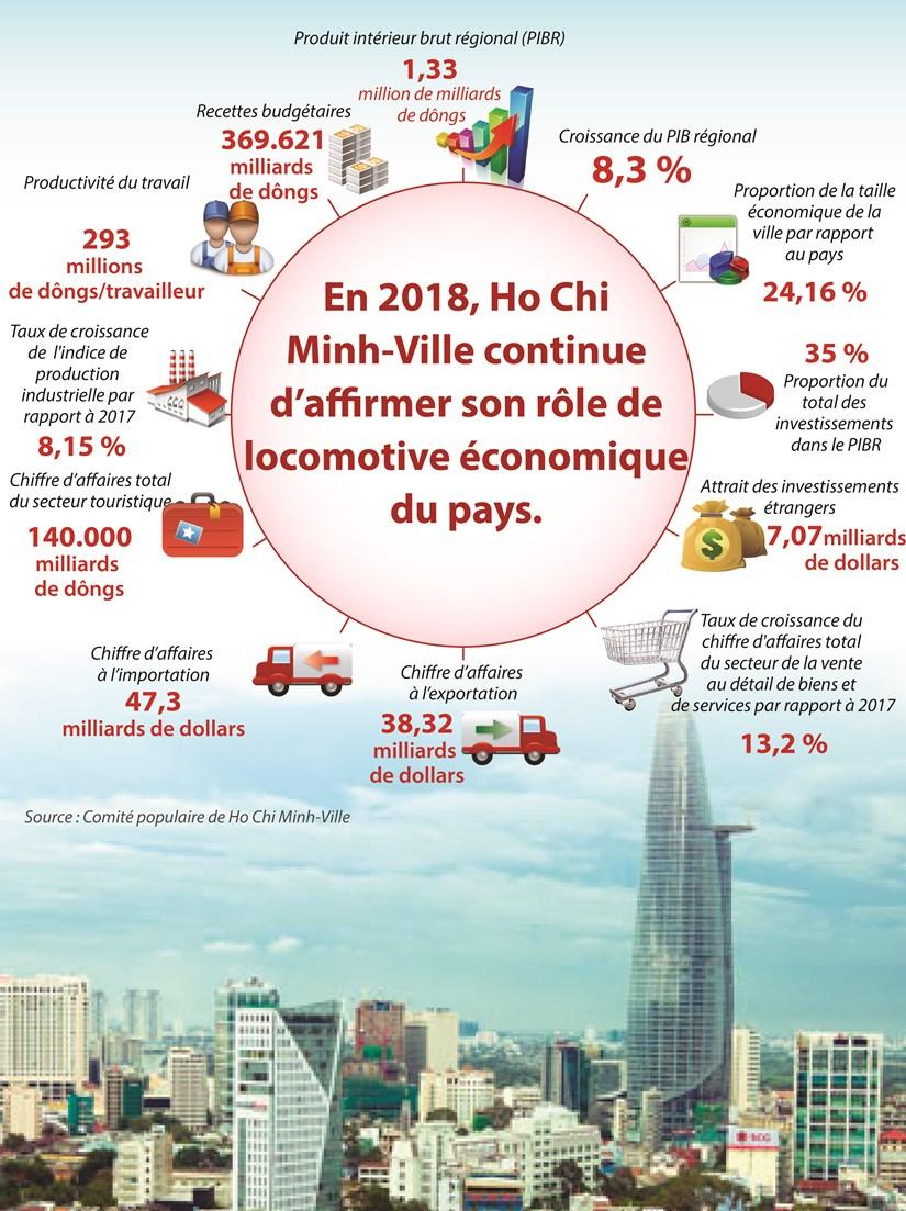 Ho Chi Minh-Ville affirme son role de locomotive economique du Vietnam hinh anh 1