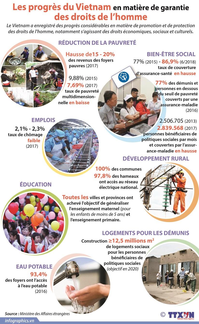 Les progres du Vietnam en matiere de garantie des droits de l'homme hinh anh 1