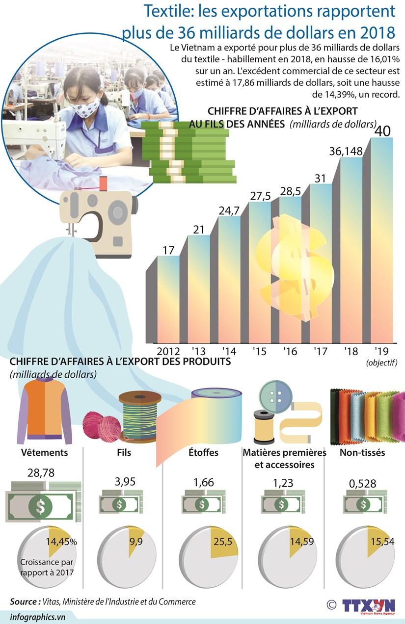 [Infographie] Textile: les exportations rapportent plus de 36 milliards de dollars en 2018 hinh anh 1