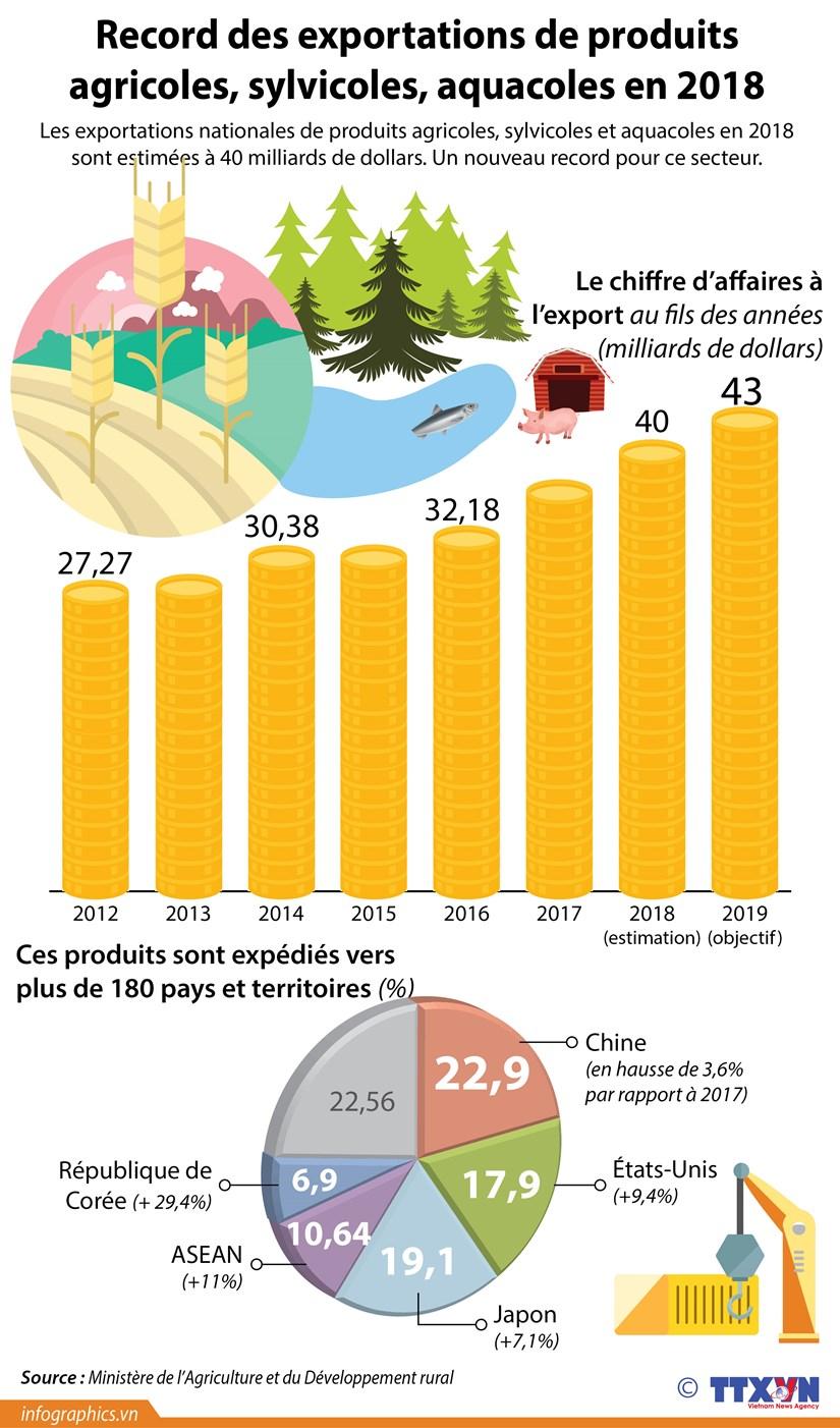 [Infographie] Record des exportations de produits agricoles, sylvicoles, aquacoles en 2018 hinh anh 1