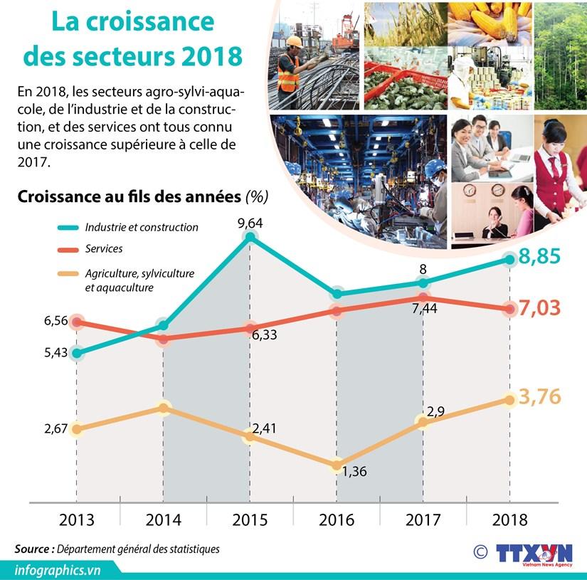 La croissance elevee des secteurs 2018 hinh anh 1