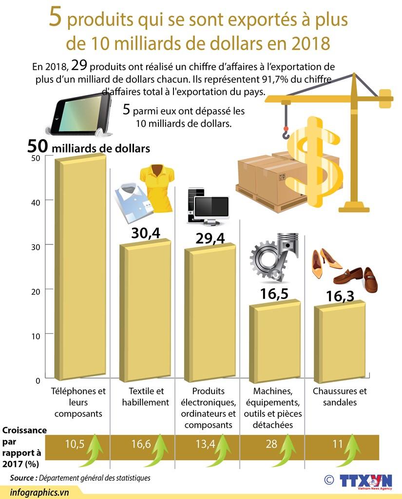 5 produits qui se sont exportes a plus de 10 milliards de dollars en 2018 hinh anh 1
