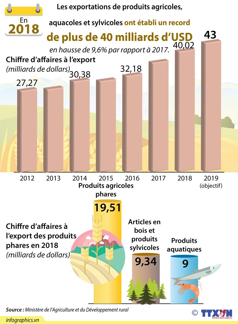 Record des exportations de produits agricoles, sylvicoles, aquacoles en 2018 hinh anh 1