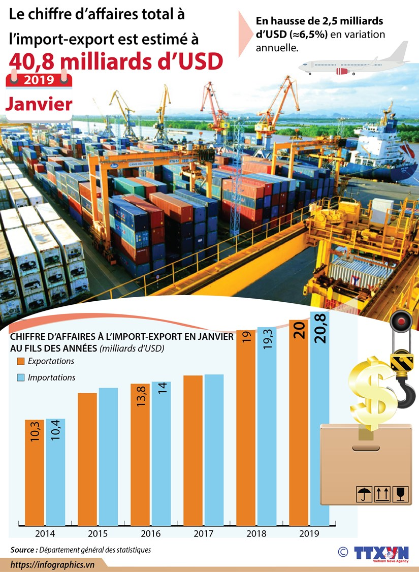 Janvier: le chiffre d'affaires total a l'import-export estime a 40,8 milliards d'USD hinh anh 1