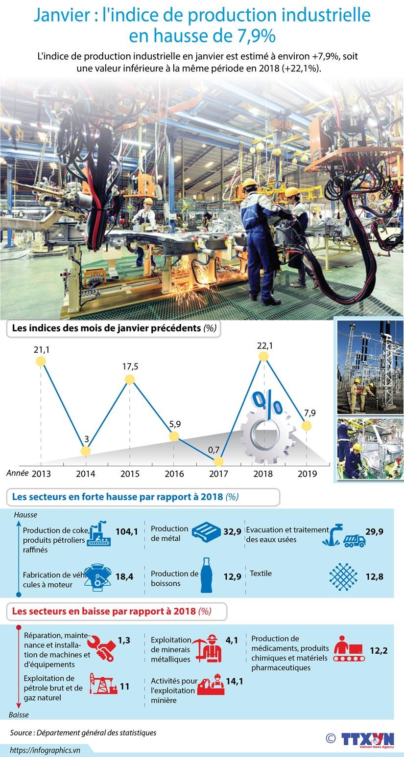 Janvier : l'indice de production industrielle en hausse de 7,9% hinh anh 1