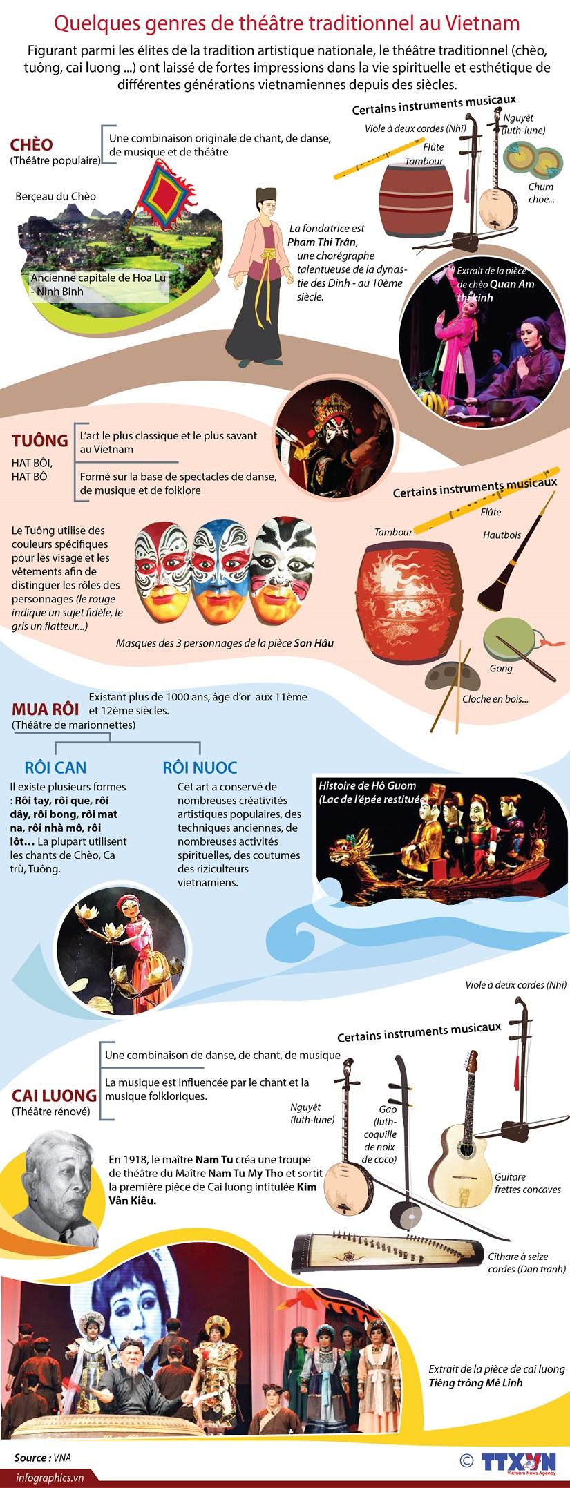 Quelques genres de theatre traditionnel au Vietnam hinh anh 1