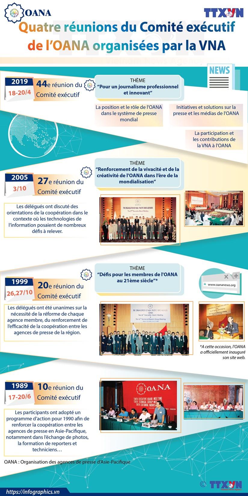 Quatre reunions du Comite executif de l'OANA organisees par la VNA hinh anh 1
