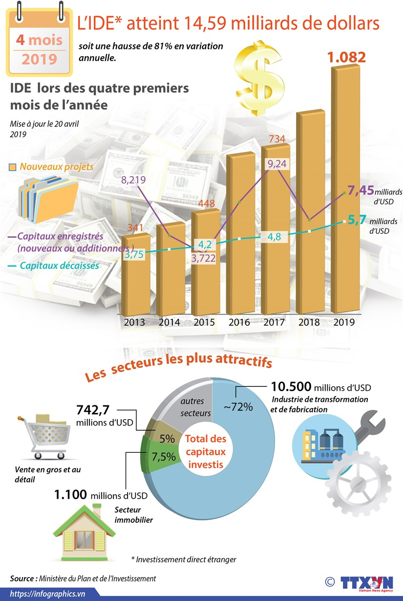 Le Vietnam attire 14,59 milliards de dollars d'IDE en quatre mois hinh anh 1