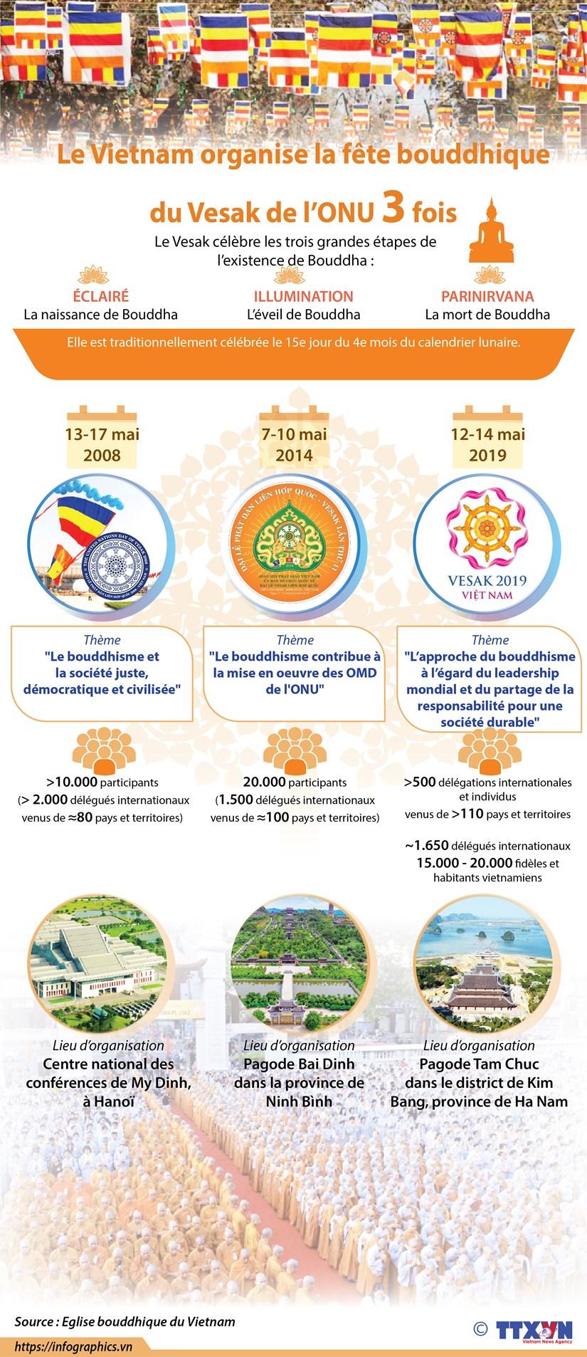 Le Vietnam organise trois fois la fete bouddhique du Vesak de l'ONU hinh anh 1