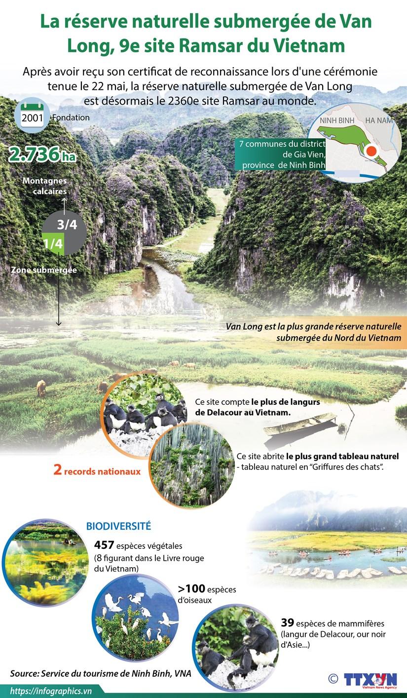 La reserve naturelle submergee de Van Long, 9e site Ramsar du Vietnam hinh anh 1