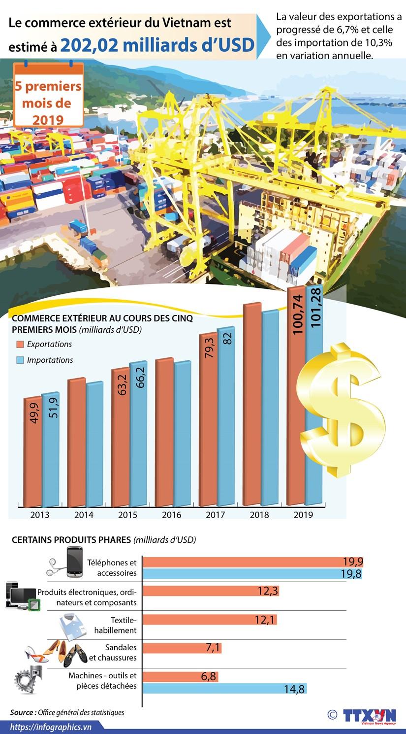 Le commerce exterieur du Vietnam est estime a 202,02 milliards d'USD hinh anh 1