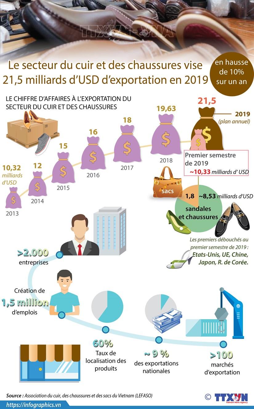 Le secteur du cuir et des chaussures vise 21,5 milliards d'USD d'exportation en 2019 hinh anh 1