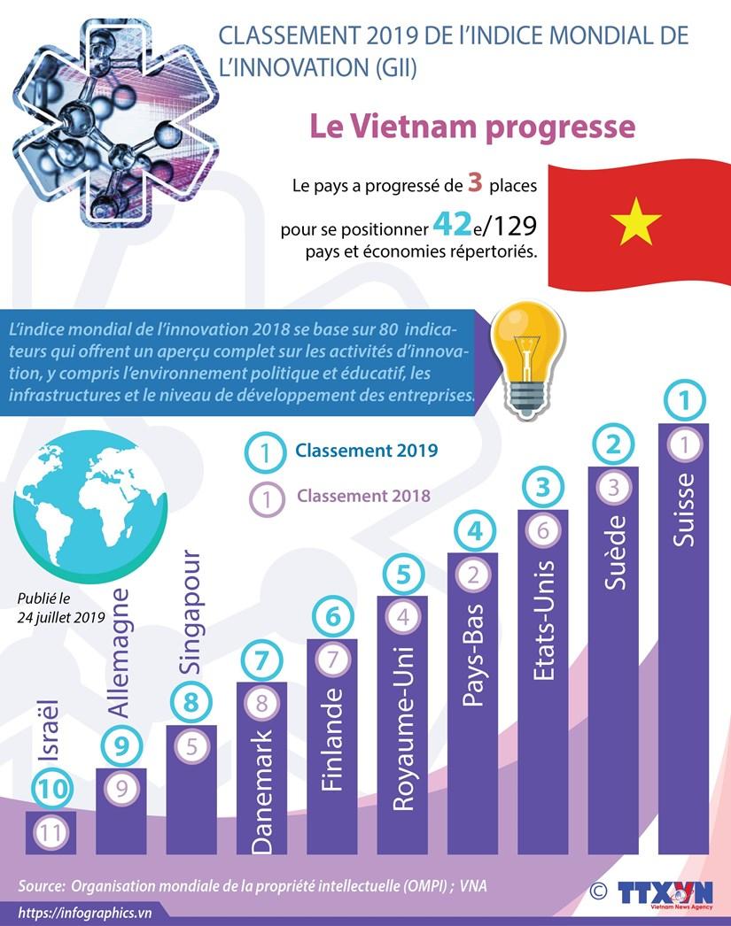 Le Vietnam progresse de trois places dans le classement mondial de l'innovation hinh anh 1