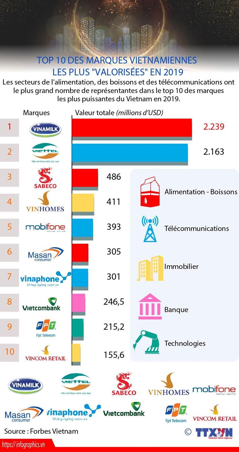 """Top 10 des marques vietnamiennes les plus """"valorisees"""" en 2019 hinh anh 1"""