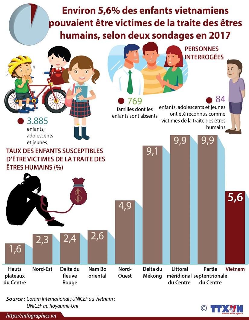Environ 5,6% des enfants vietnamiens pouvaient etre victimes de la traite des etres humains hinh anh 1
