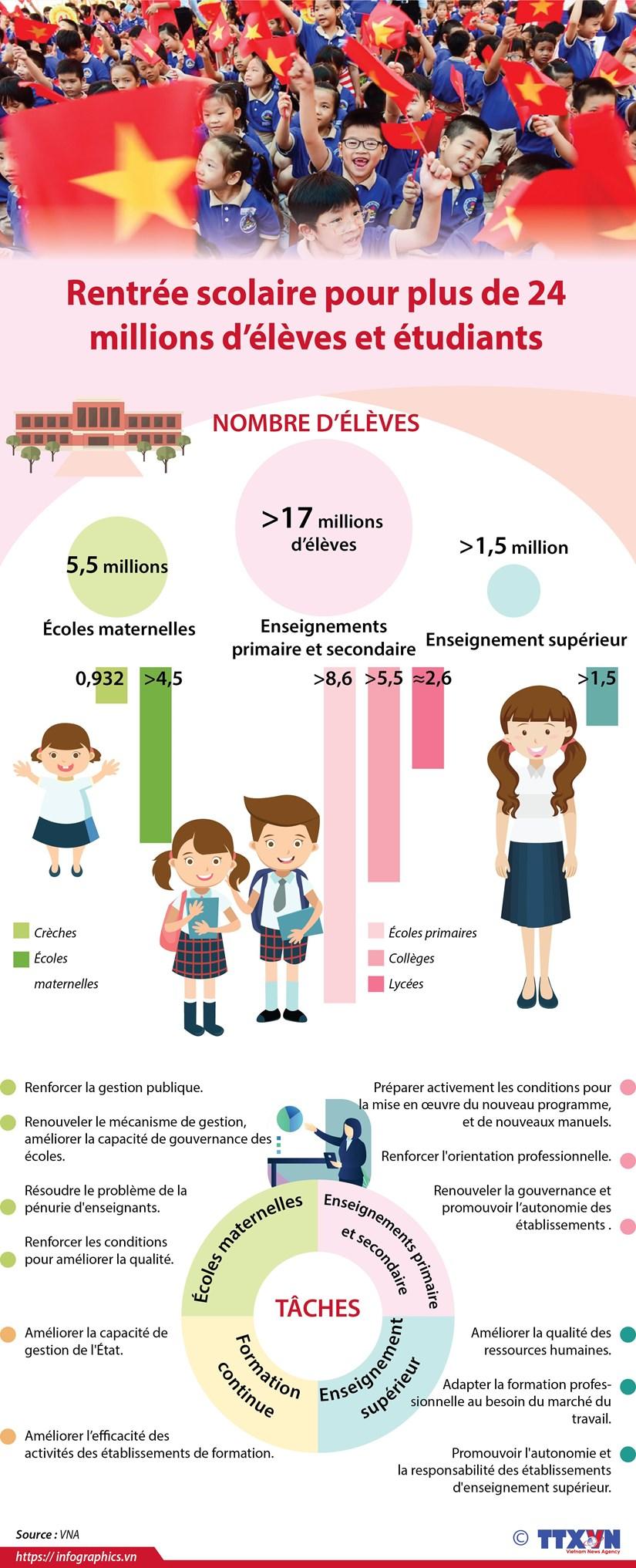 Rentree scolaire pour plus de 24 millions d'eleves et etudiants hinh anh 1