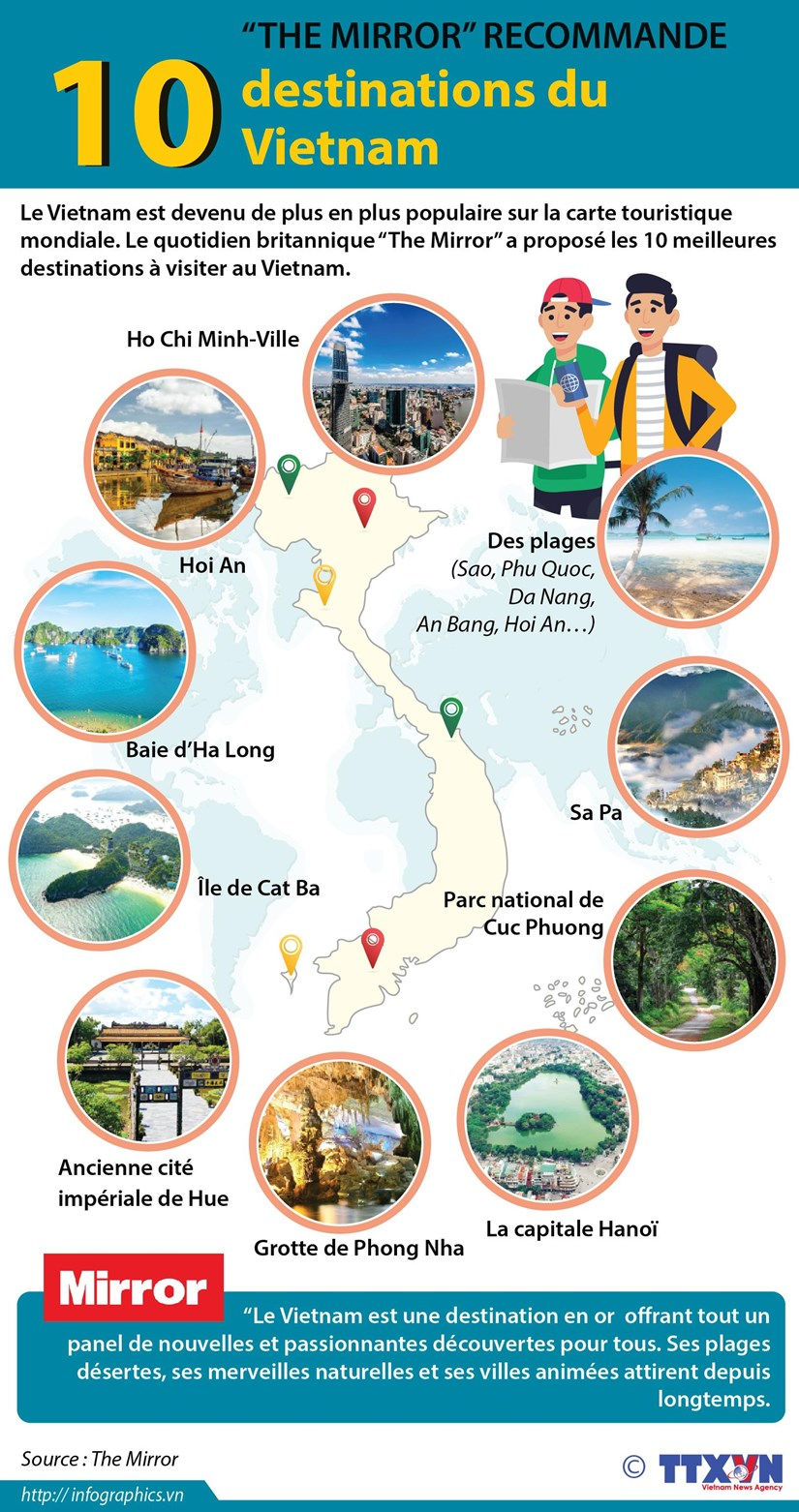 """The Mirror"" recommande les 10 destinations du Vietnam hinh anh 1"