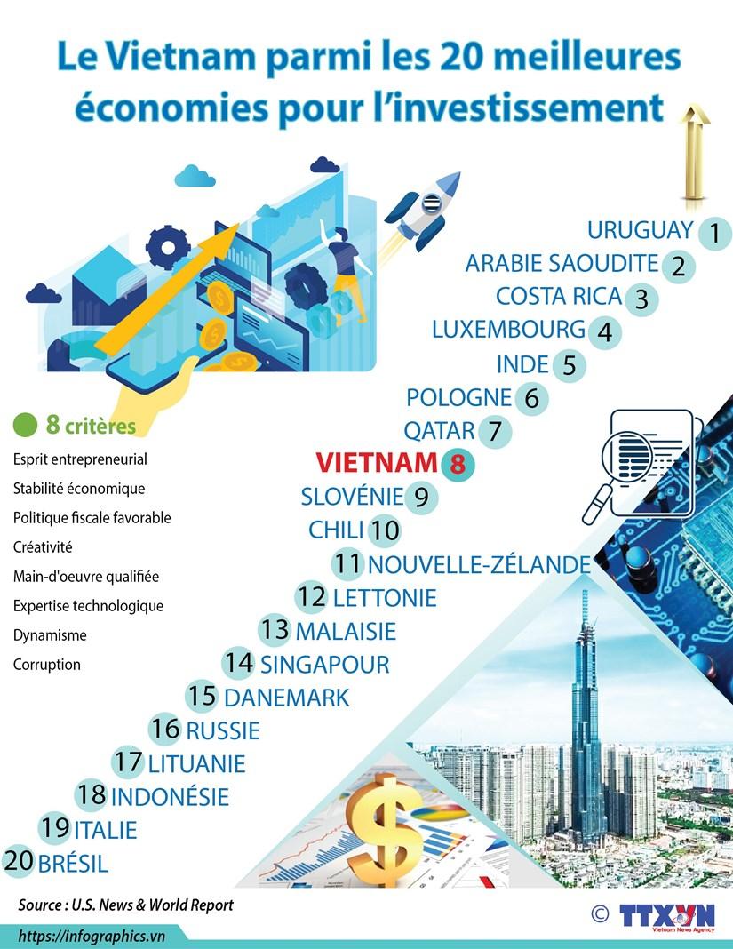 Le Vietnam parmi les 20 meilleures economies pour l'investissement hinh anh 1