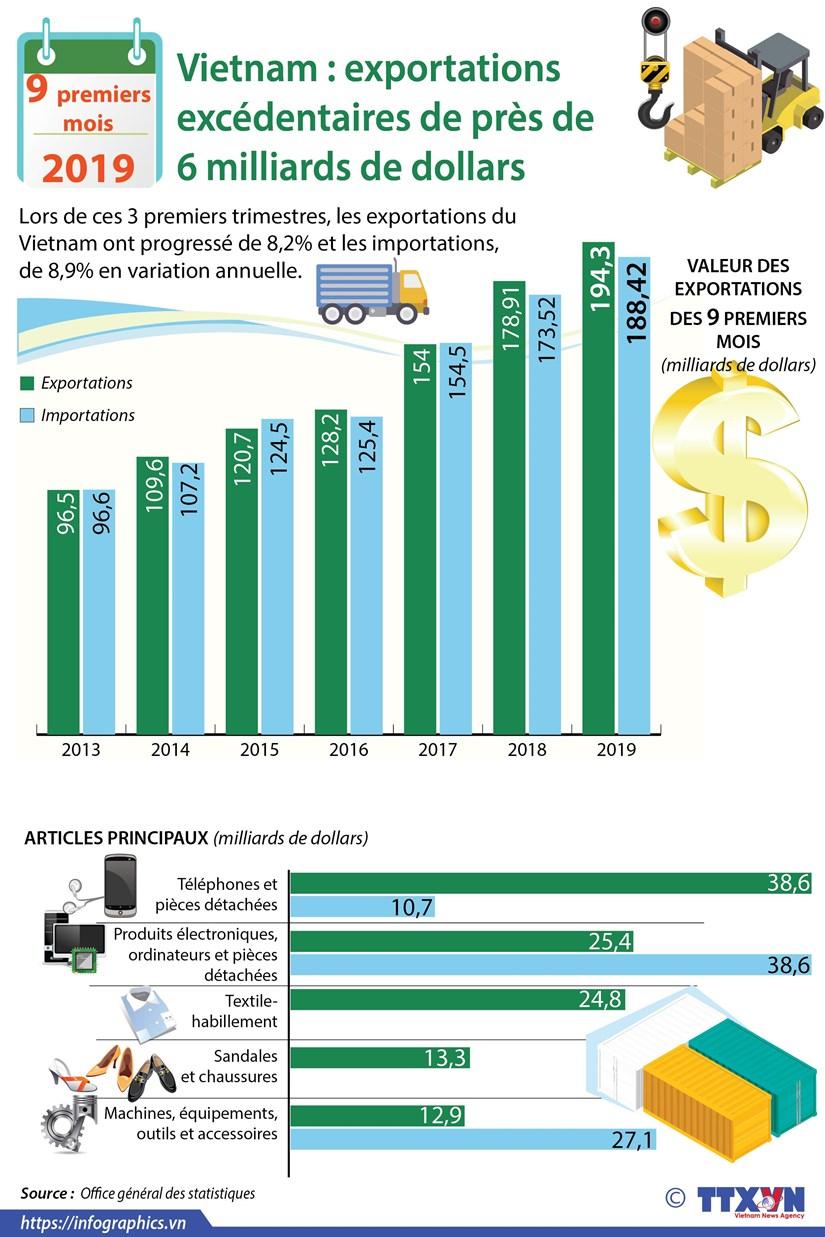 Exportations excedentaires de pres de 6 milliards de dollars en neuf premier mois hinh anh 1