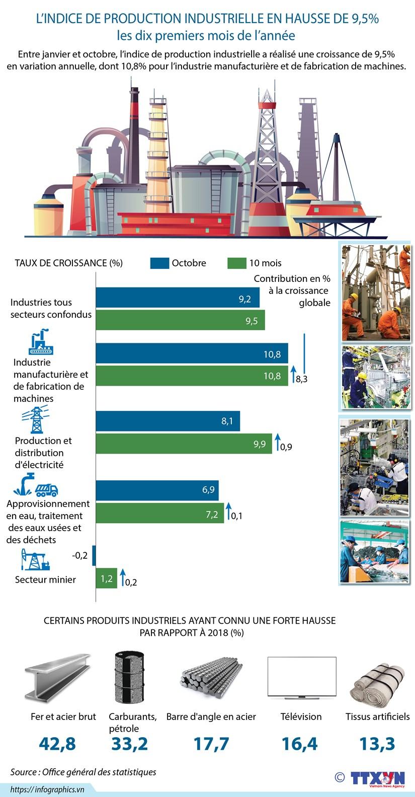 L'indice de production industrielle en hausse de 9,5% les dix premiers mois de l'annee hinh anh 1