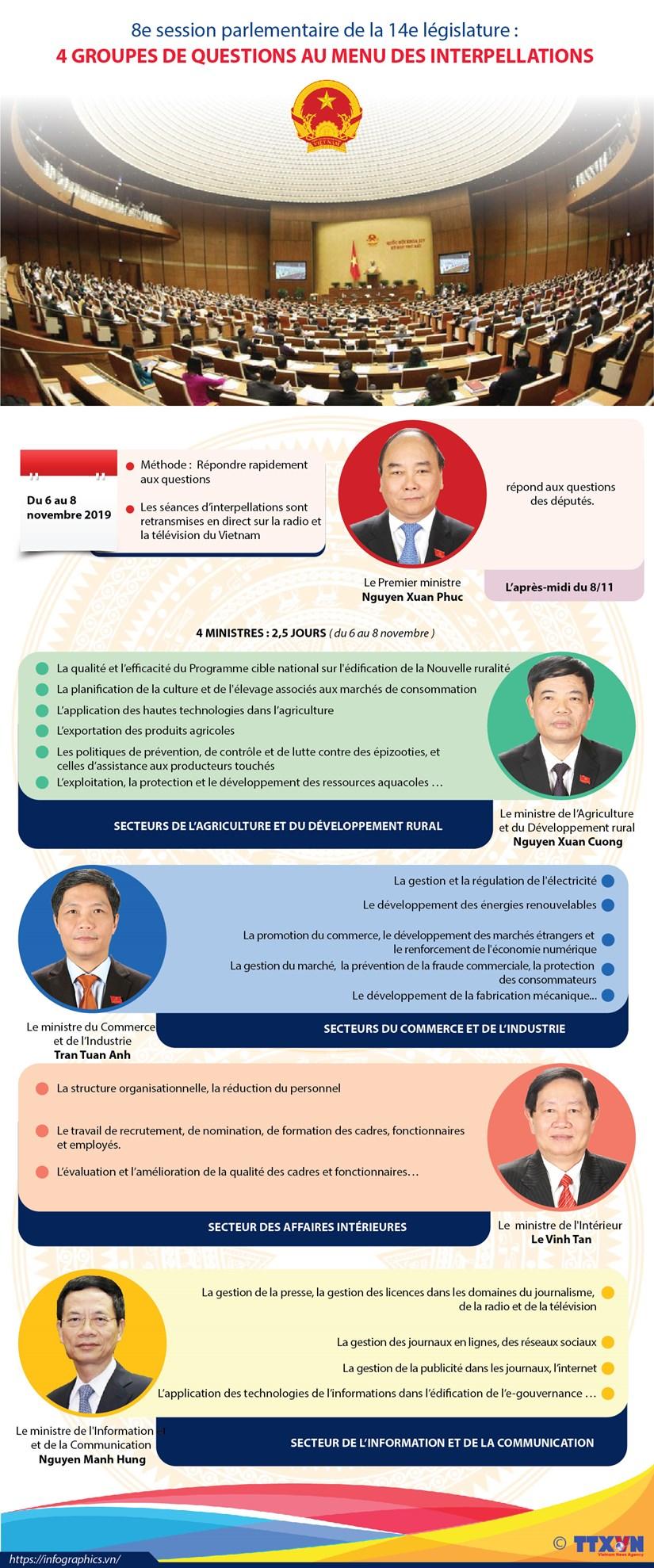 Quatre groupes de questions au menu des interpellations de la 8e session parlementaire hinh anh 1