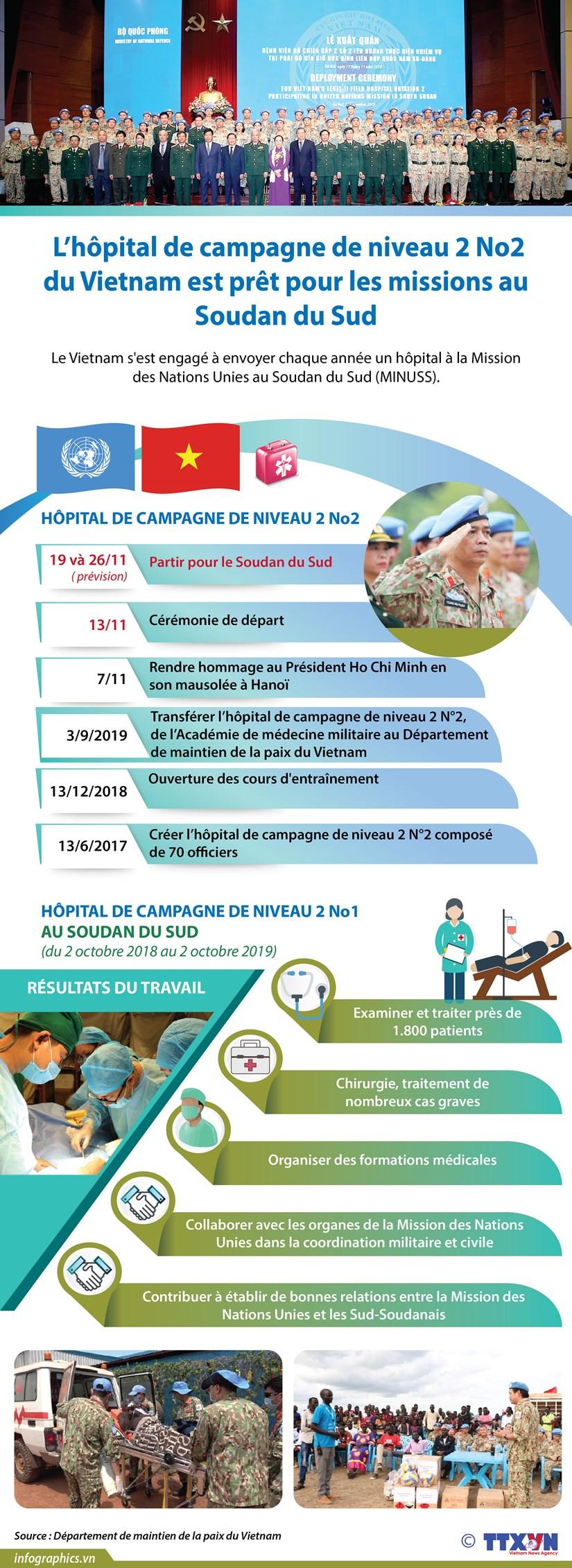 L'hopital de campagne de niveau 2 No2 du Vietnam est pret pour les missions au Soudan du Sud hinh anh 1