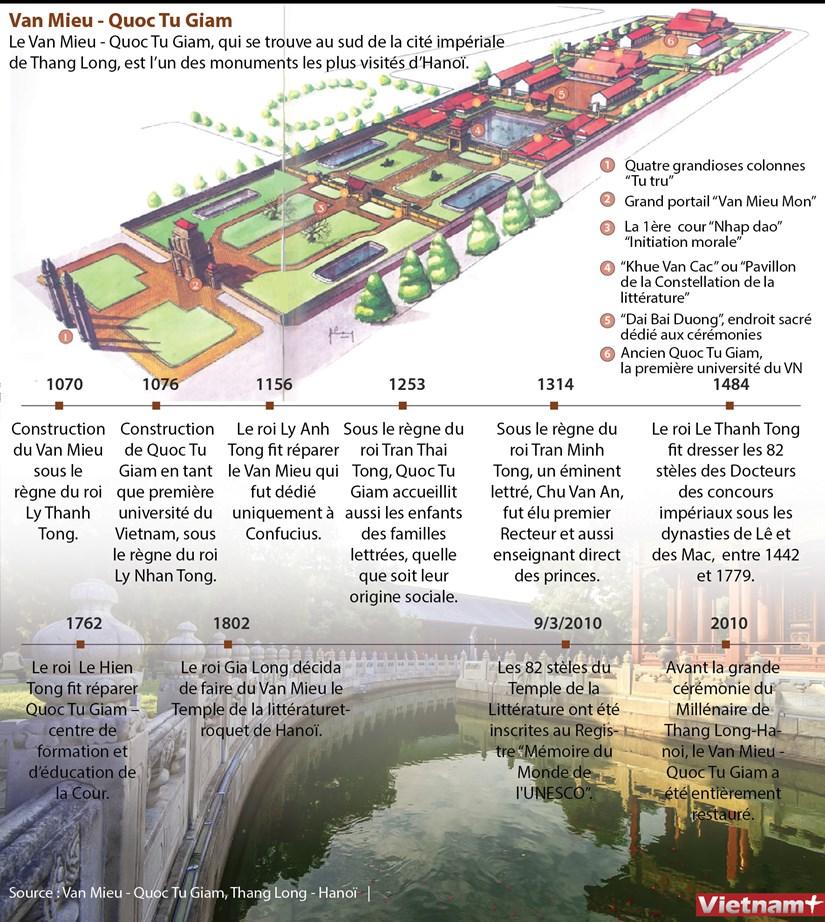 Van Mieu - Quoc Tu Giam, l'un des monuments les plus visites d'Hanoi hinh anh 1