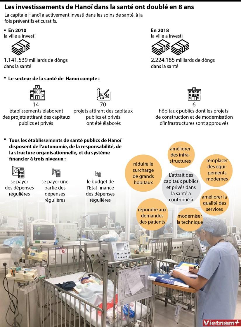 Les investissements de Hanoi dans la sante ont double en 8 ans hinh anh 1