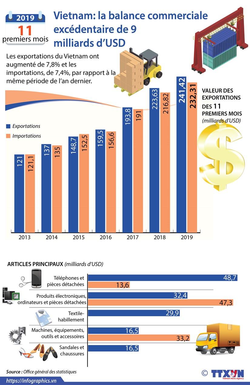 Vietnam: la balance commerciale excedentaire de 9 milliards d'USD hinh anh 1
