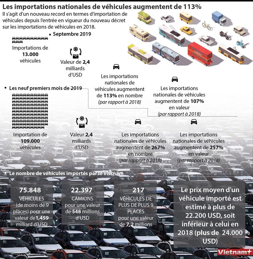Les importations nationales de vehicules augmentent de 113% hinh anh 1