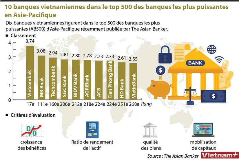 10 banques vietnamiennes dans le top 500 des banques les plus puissantes en Asie-Pacifique hinh anh 1
