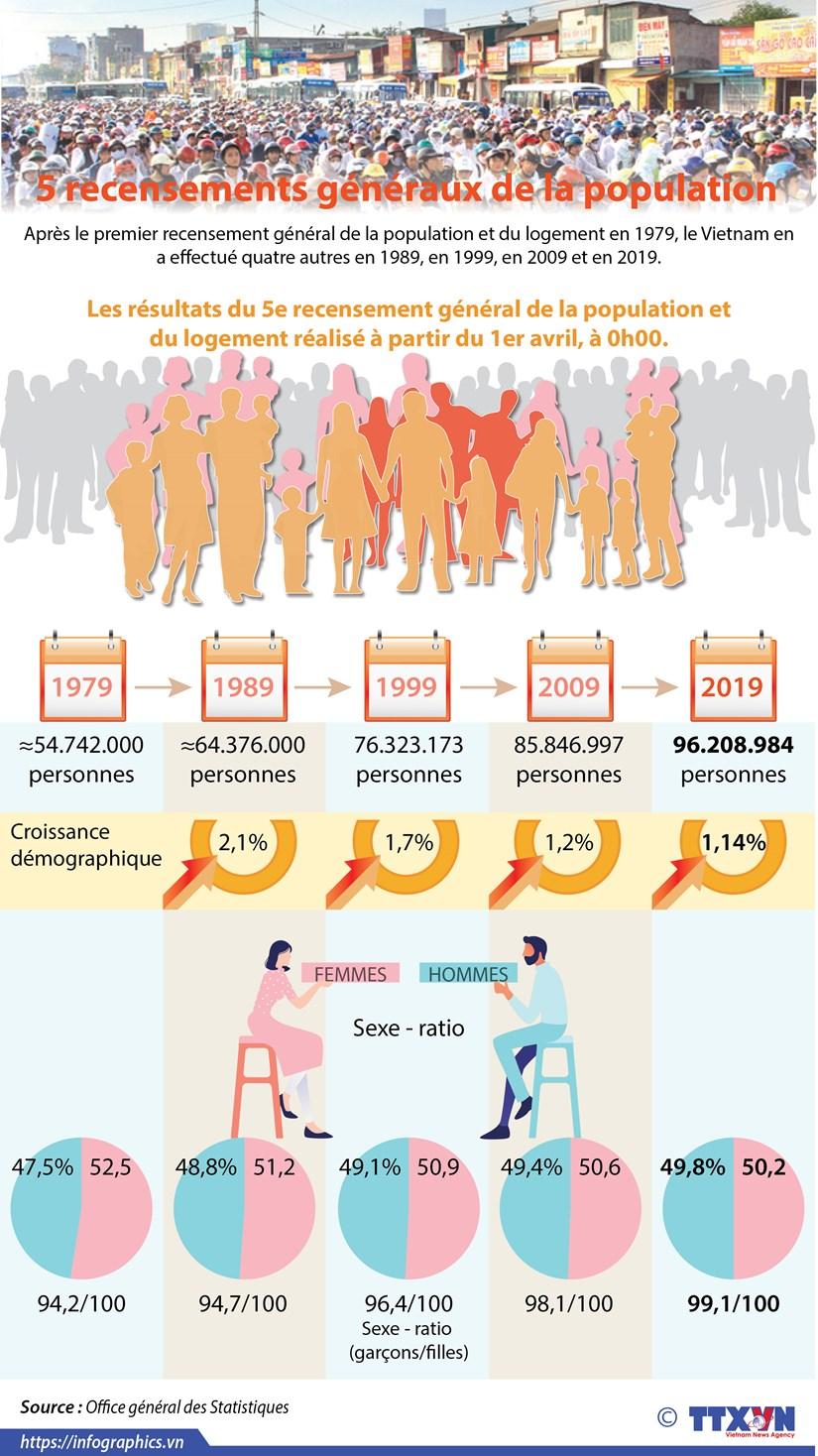 Les cinq recensements generaux de la population hinh anh 1