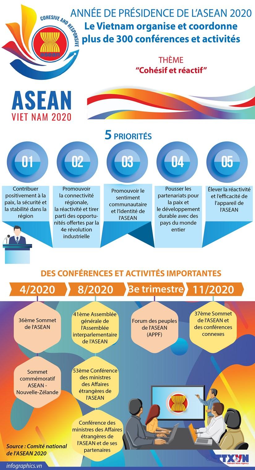 ASEAN 2020: Le Vietnam organise et coordonne plus de 300 conferences et activites hinh anh 1