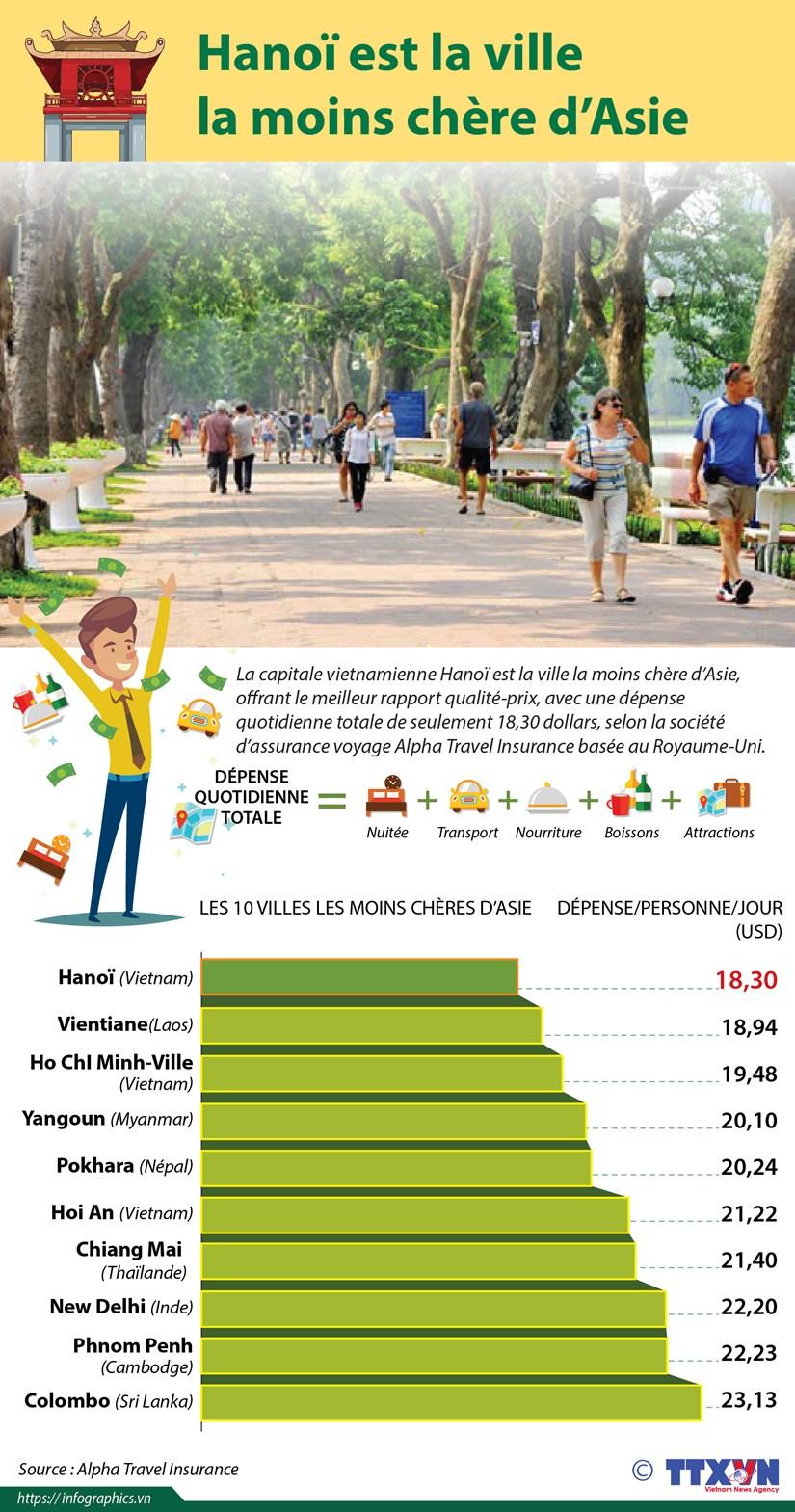 Hanoi est la ville la moins chere d'Asie hinh anh 1