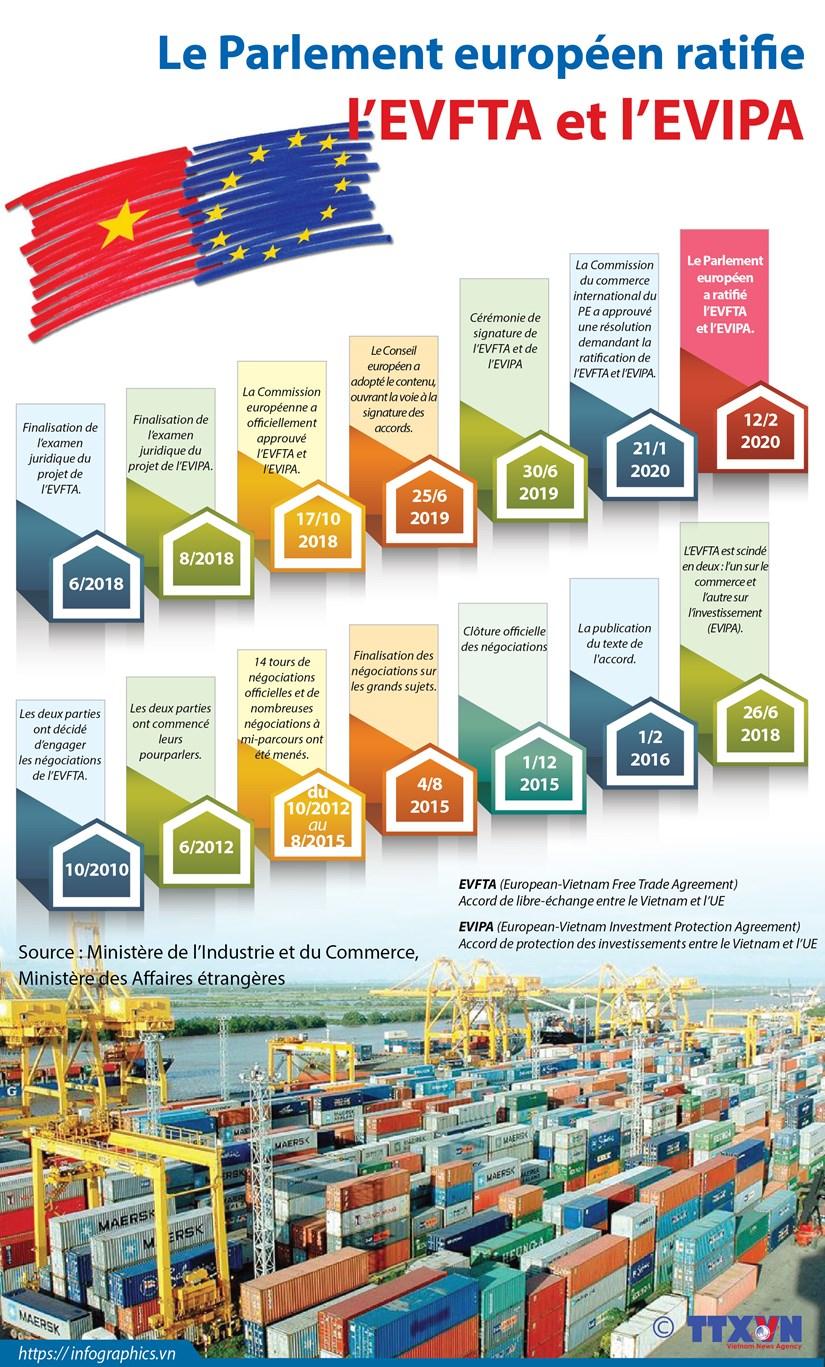 Le Parlement europeen ratifie l'EVFTA et l'EVIPA hinh anh 1
