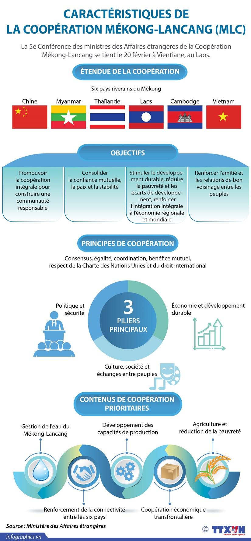 Caracteristiques de la Cooperation Mekong-Lancang hinh anh 1