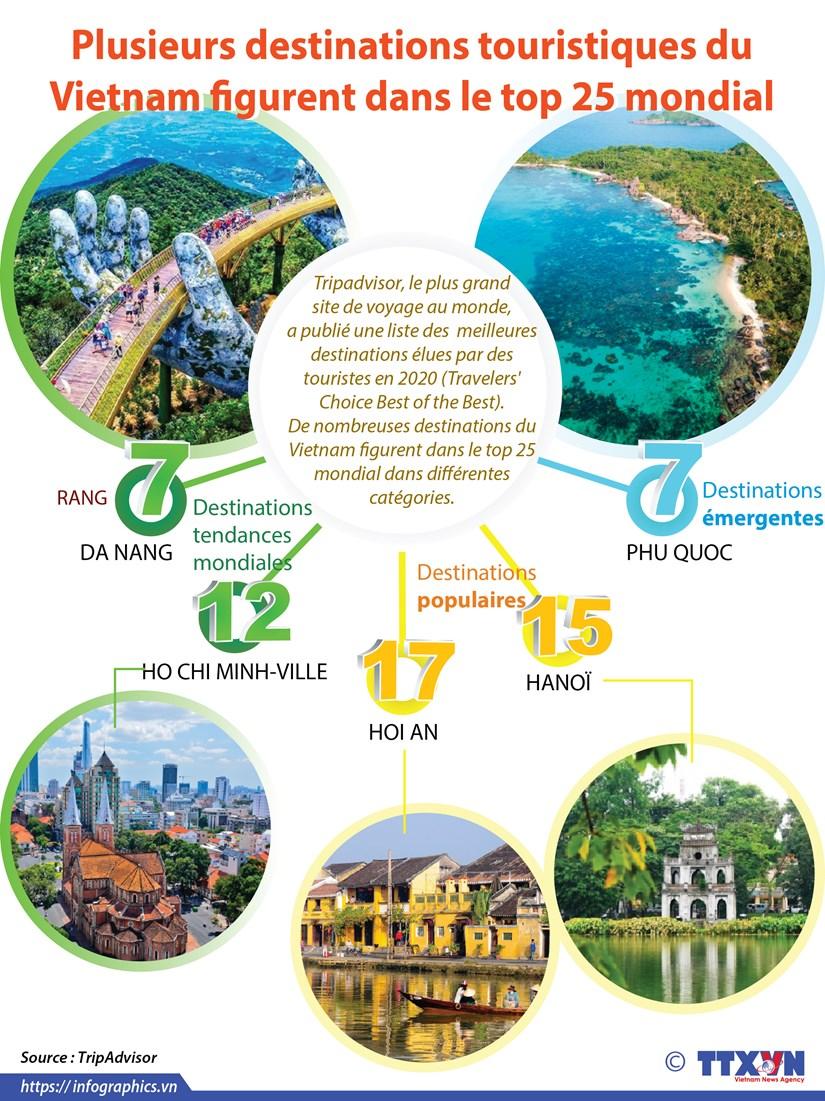 Plusieurs destinations touristiques du Vietnam figurent dans le top 25 mondial hinh anh 1