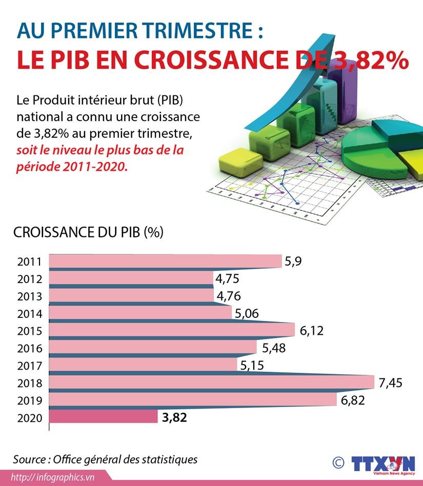 Le PIB national en croissance de 3,82% au premier trimestre hinh anh 1
