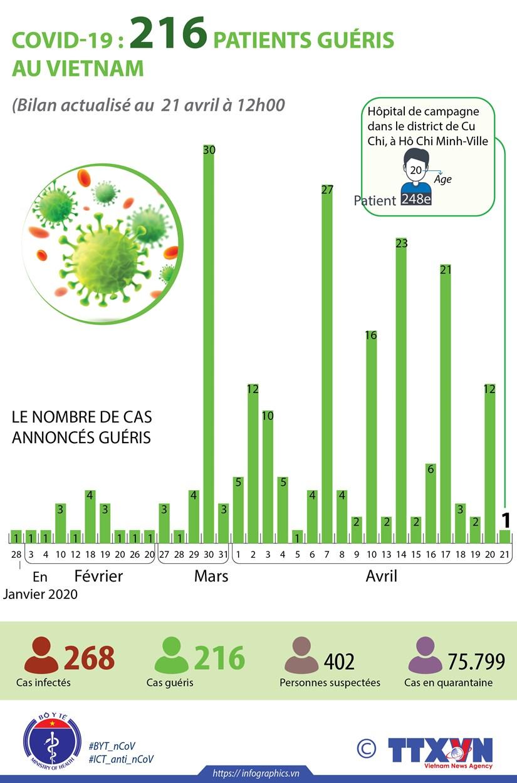 COVID-19 : 216 patients au VIetnam sont desormais gueris hinh anh 1
