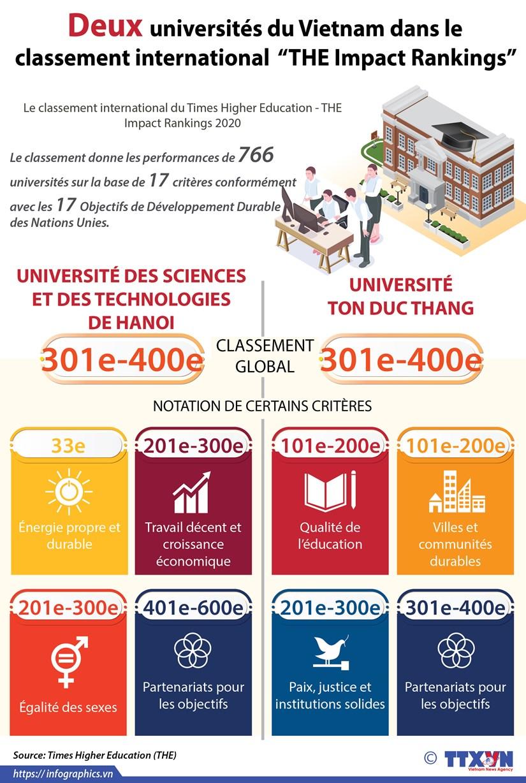 """Deux universites du Vietnam dans le classement international """"THE Impact Rankings"""" hinh anh 1"""