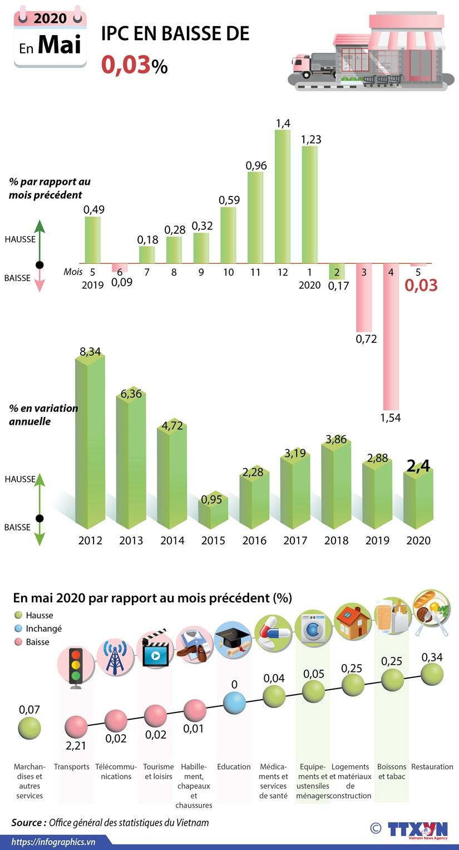 L'IPC en mai en baisse de 0,03% par rapport a avril hinh anh 1